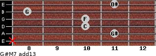 G#M7(add13) for guitar on frets x, 11, 10, 10, 8, 11