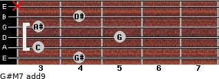 G#M7(add9) for guitar on frets 4, 3, 5, 3, 4, x