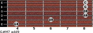 G#M7(add9) for guitar on frets 4, 6, 8, 8, 8, 8
