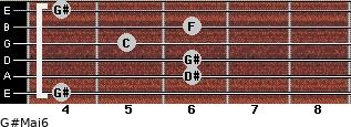 G#Maj6 for guitar on frets 4, 6, 6, 5, 6, 4
