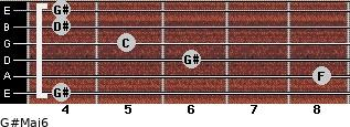 G#Maj6 for guitar on frets 4, 8, 6, 5, 4, 4