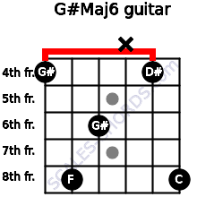 G#Maj6 for guitar on frets 4, 8, 6, x, 4, 8