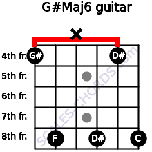 G#Maj6 for guitar on frets 4, 8, x, 8, 4, 8