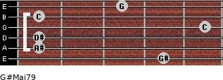 G#Maj7/9 for guitar on frets 4, 1, 1, 5, 1, 3