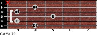 G#Maj7/9 for guitar on frets 4, 3, 5, 3, 4, x