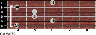 G#Maj7/9 for guitar on frets 4, 6, 5, 5, 4, 6