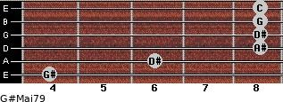 G#Maj7/9 for guitar on frets 4, 6, 8, 8, 8, 8