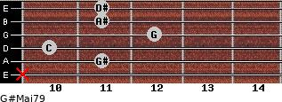G#Maj7/9 for guitar on frets x, 11, 10, 12, 11, 11