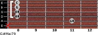 G#Maj7/9 for guitar on frets x, 11, 8, 8, 8, 8