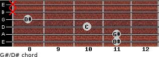 G#/D# for guitar on frets 11, 11, 10, 8, x, x
