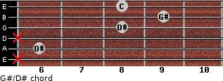 G#/D# for guitar on frets x, 6, x, 8, 9, 8