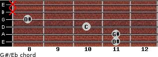 G#/Eb for guitar on frets 11, 11, 10, 8, x, x