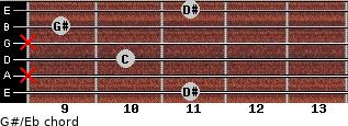 G#/Eb for guitar on frets 11, x, 10, x, 9, 11