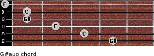 G#aug for guitar on frets 4, 3, 2, 1, 1, 0