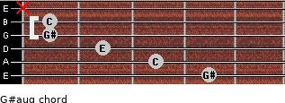 G#aug for guitar on frets 4, 3, 2, 1, 1, x
