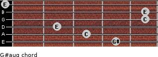 G#aug for guitar on frets 4, 3, 2, 5, 5, 0