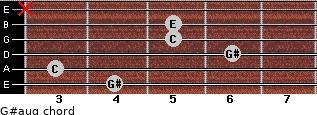 G#aug for guitar on frets 4, 3, 6, 5, 5, x