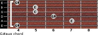 G#aug for guitar on frets 4, 7, 6, 5, 5, 4