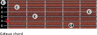 G#aug for guitar on frets 4, x, 2, 5, 1, 0
