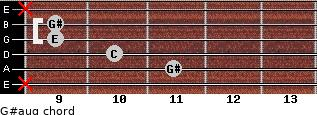 G#aug for guitar on frets x, 11, 10, 9, 9, x