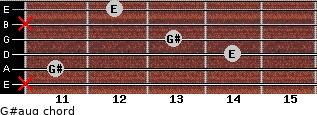 G#aug for guitar on frets x, 11, 14, 13, x, 12