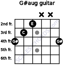 G#aug for guitar on frets 4, 3, 2, x, x, 4