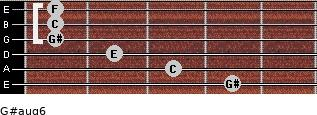 G#aug6 for guitar on frets 4, 3, 2, 1, 1, 1