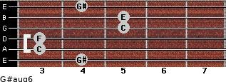 G#aug6 for guitar on frets 4, 3, 3, 5, 5, 4