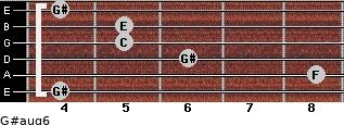 G#aug6 for guitar on frets 4, 8, 6, 5, 5, 4