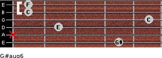 G#aug6 for guitar on frets 4, x, 2, 5, 1, 1