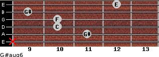 G#aug6 for guitar on frets x, 11, 10, 10, 9, 12