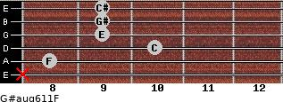 G#aug6/11/F for guitar on frets x, 8, 10, 9, 9, 9