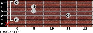 G#aug6/11/F for guitar on frets x, 8, 11, 9, 9, 8