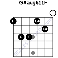 G#aug6/11/F for guitar on frets 1, 3, 3, 1, 2, 0