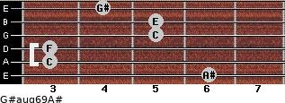 G#aug6/9/A# for guitar on frets 6, 3, 3, 5, 5, 4