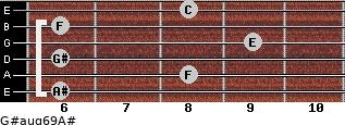 G#aug6/9/A# for guitar on frets 6, 8, 6, 9, 6, 8