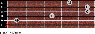 G#aug6/9/A# for guitar on frets x, 1, 3, 5, 5, 4