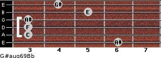 G#aug6/9/Bb for guitar on frets 6, 3, 3, 3, 5, 4