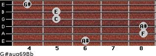 G#aug6/9/Bb for guitar on frets 6, 8, 8, 5, 5, 4