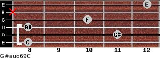 G#aug6/9/C for guitar on frets 8, 11, 8, 10, x, 12