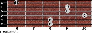 G#aug6/9/C for guitar on frets 8, 8, 10, 9, 9, 6