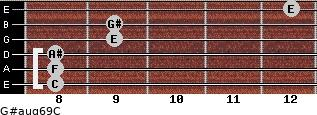 G#aug6/9/C for guitar on frets 8, 8, 8, 9, 9, 12