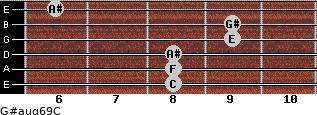 G#aug6/9/C for guitar on frets 8, 8, 8, 9, 9, 6