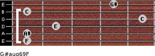 G#aug6/9/F for guitar on frets 1, 1, 2, 5, 1, 4