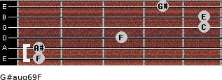 G#aug6/9/F for guitar on frets 1, 1, 3, 5, 5, 4