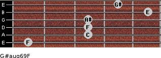 G#aug6/9/F for guitar on frets 1, 3, 3, 3, 5, 4