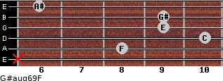 G#aug6/9/F for guitar on frets x, 8, 10, 9, 9, 6