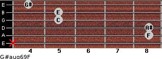 G#aug6/9/F for guitar on frets x, 8, 8, 5, 5, 4