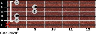 G#aug6/9/F for guitar on frets x, 8, 8, 9, 9, 8
