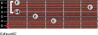 G#aug6/C for guitar on frets x, 3, 2, 1, 5, 1